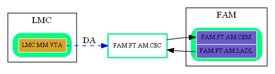 FAM.FT.AM.CEC.dot.png