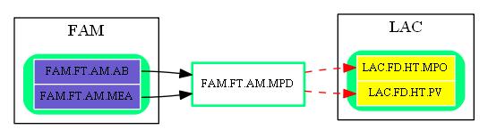 FAM.FT.AM.MPD.dot.png
