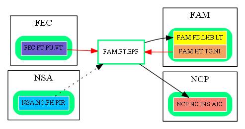 FAM.FT.EPF.dot.png