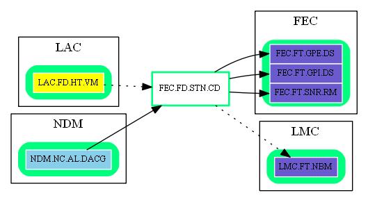 FEC.FD.STN.CD.dot.png