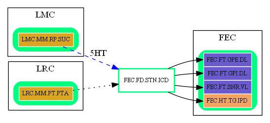 FEC.FD.STN.ICD.dot.png