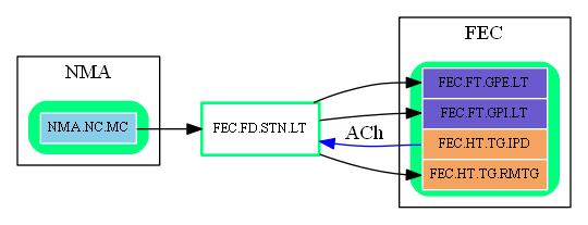 FEC.FD.STN.LT.dot.png