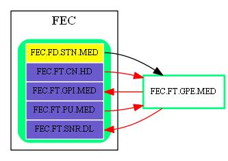 FEC.FT.GPE.MED.dot.png
