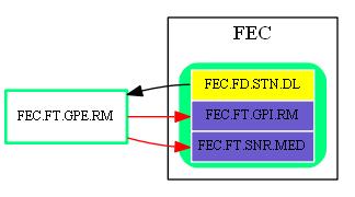 FEC.FT.GPE.RM.dot.png