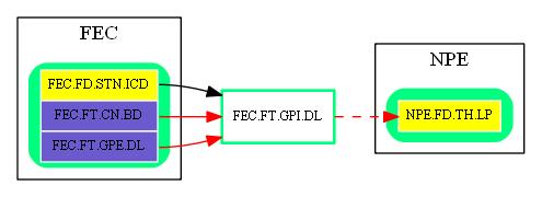 FEC.FT.GPI.DL.dot.png