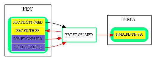 FEC.FT.GPI.MED.dot.png