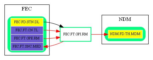 FEC.FT.GPI.RM.dot.png