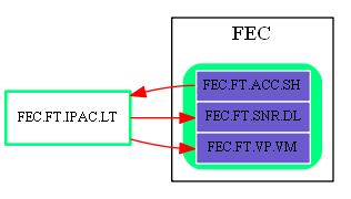 FEC.FT.IPAC.LT.dot.png