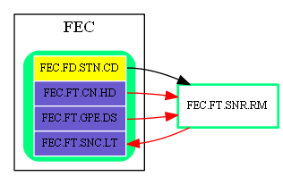 FEC.FT.SNR.RM.dot.png