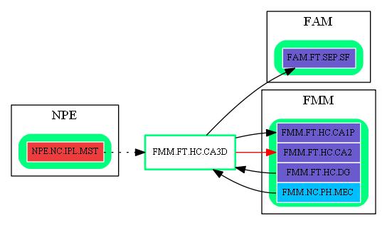 FMM.FT.HC.CA3D.dot.png