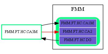 FMM.FT.HC.CA3M.dot.png