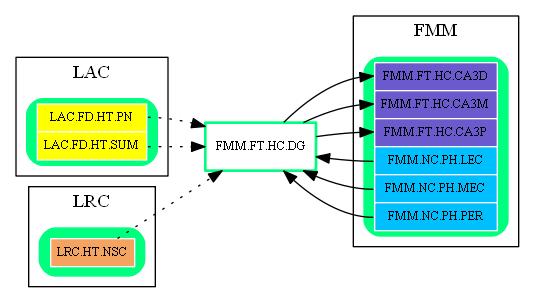 FMM.FT.HC.DG.dot.png
