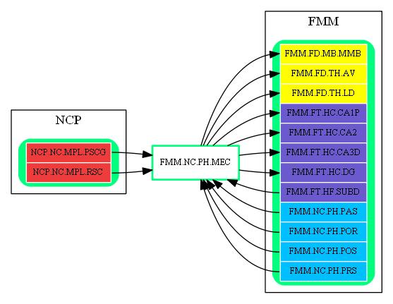 FMM.NC.PH.MEC.dot.png