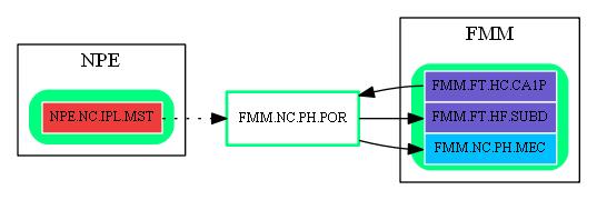 FMM.NC.PH.POR.dot.png
