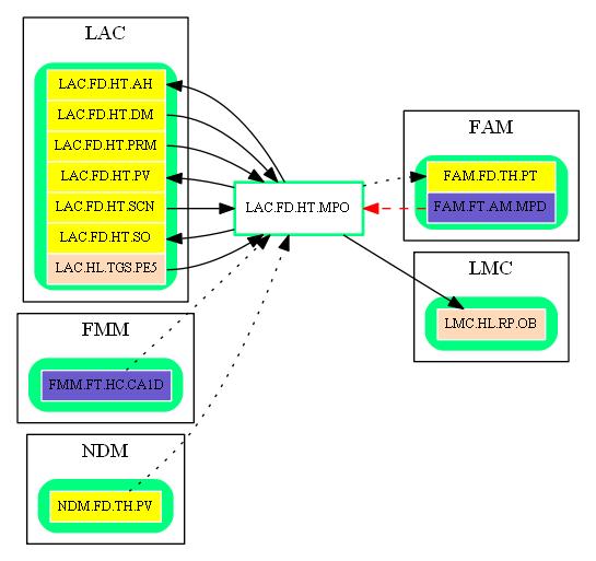 LAC.FD.HT.MPO.dot.png