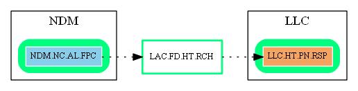 LAC.FD.HT.RCH.dot.png