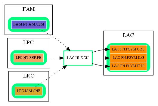 LAC.HL.VGN.dot.png