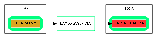 LAC.PN.PSYM.CLG.dot.png