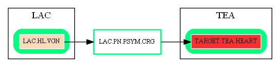 LAC.PN.PSYM.CRG.dot.png