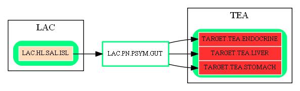 LAC.PN.PSYM.GUT.dot.png