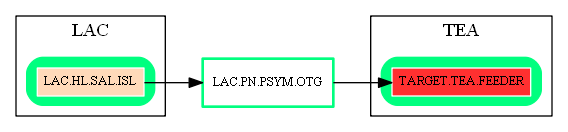 LAC.PN.PSYM.OTG.dot.png
