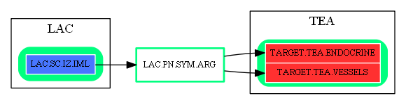 LAC.PN.SYM.ARG.dot.png