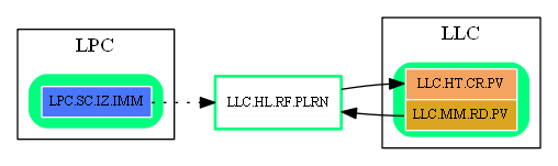 LLC.HL.RF.PLRN.dot.png