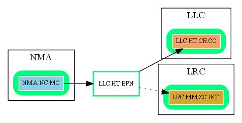 LLC.HT.BPN.dot.png