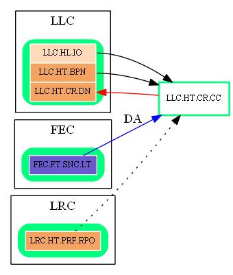 LLC.HT.CR.CC.dot.png