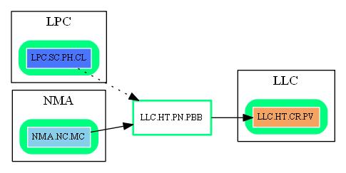 LLC.HT.PN.PBB.dot.png