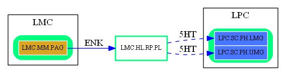 LMC.HL.RP.PL.dot.png