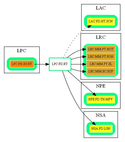 LPC.FD.RT.dot.png