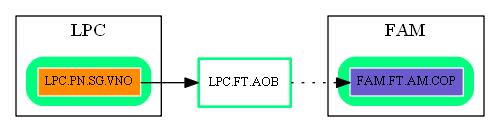 LPC.FT.AOB.dot.png