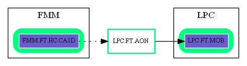 LPC.FT.AON.dot.png