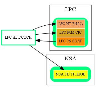 LPC.HL.DCOCH.dot.png