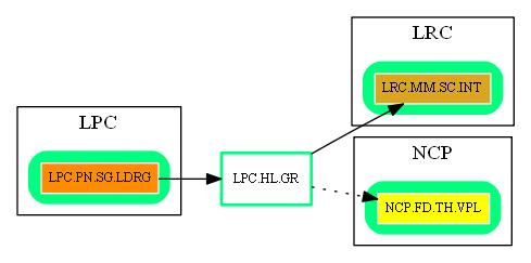 LPC.HL.GR.dot.png