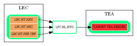 LPC.HL.HYG.dot.png