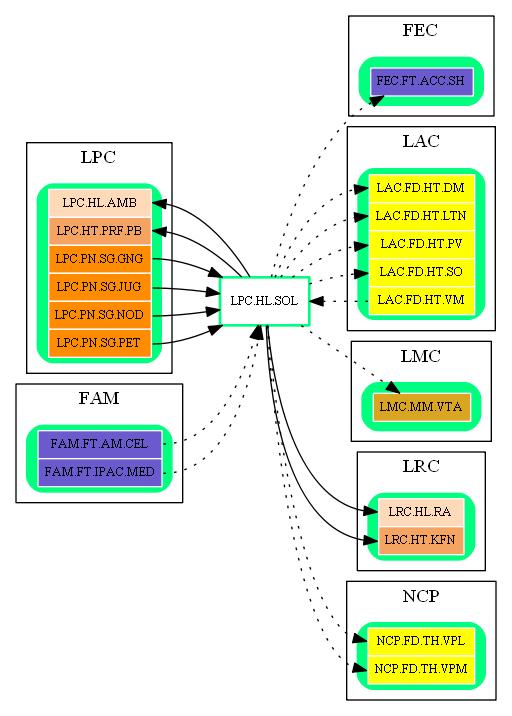 LPC.HL.SOL.dot.png