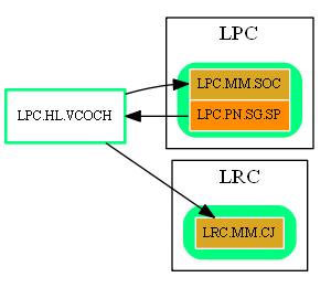 LPC.HL.VCOCH.dot.png