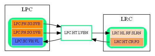 LPC.HT.LVBN.dot.png