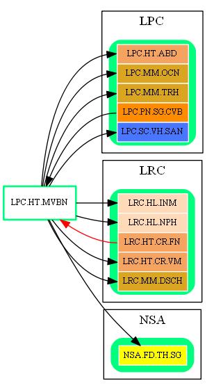 LPC.HT.MVBN.dot.png