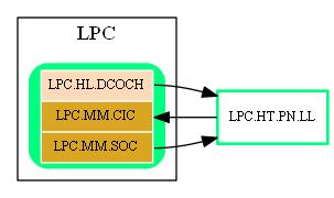 LPC.HT.PN.LL.dot.png