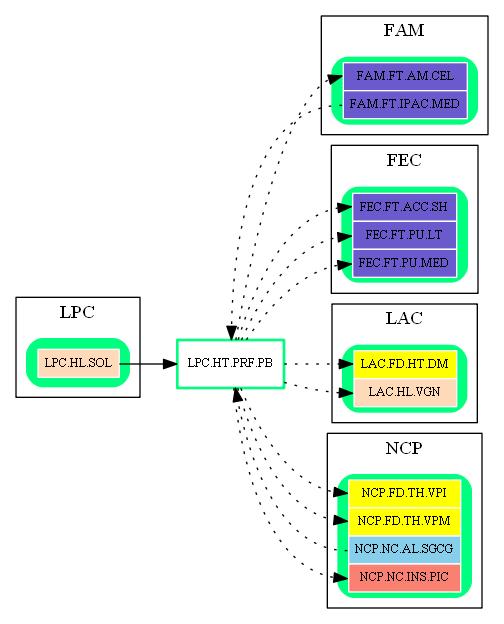 LPC.HT.PRF.PB.dot.png