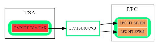 LPC.PN.SG.CVB.dot.png
