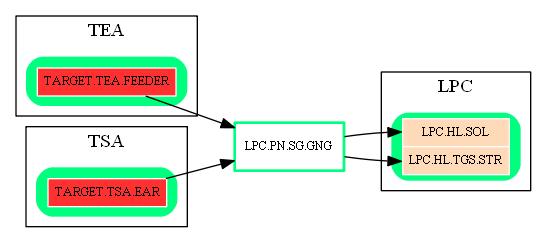 LPC.PN.SG.GNG.dot.png