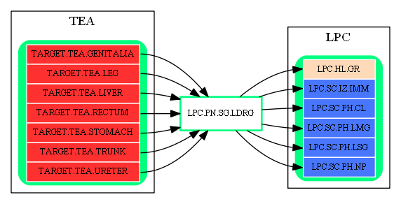 LPC.PN.SG.LDRG.dot.png