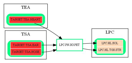 LPC.PN.SG.PET.dot.png