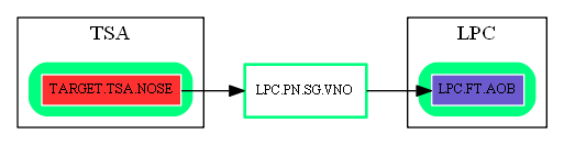 LPC.PN.SG.VNO.dot.png