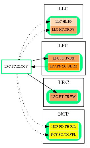 LPC.SC.IZ.CCV.dot.png