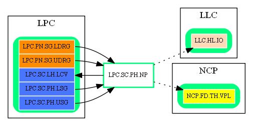 LPC.SC.PH.NP.dot.png